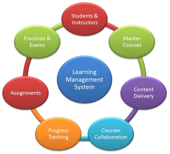 Learning Management Systems for K-12